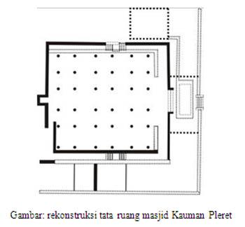 Tata Ruang Masjid Kauman Pleret Ikatan Ahli Arkeologi Indonesia Iaai